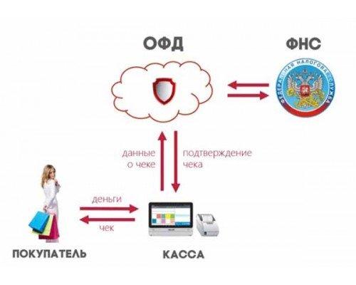 Регистрация ККТ в ИФНС, программирование, подключение к ОФД